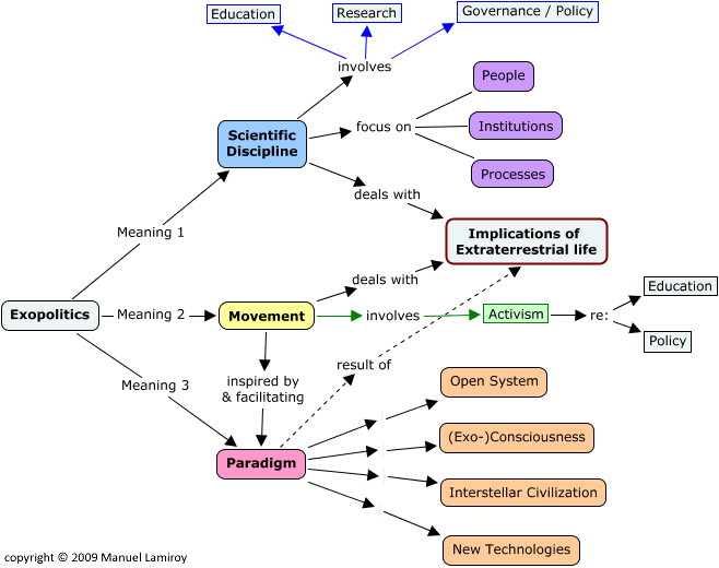 Exopolitics Concept Map